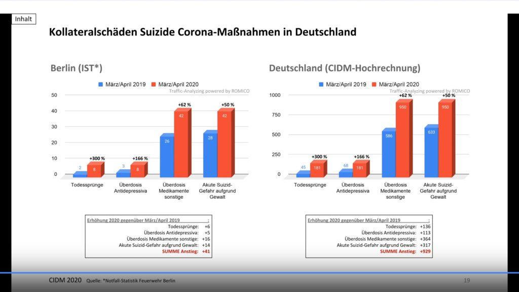Kollateralschäden Suizide Corona-Maßnahmen