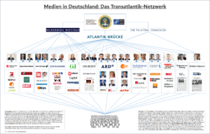 Mediennetzwerke in Deutschland
