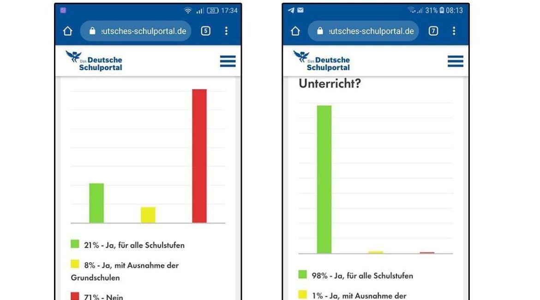 Die Welt manipuliert über ihr Deutsches-Schulportal